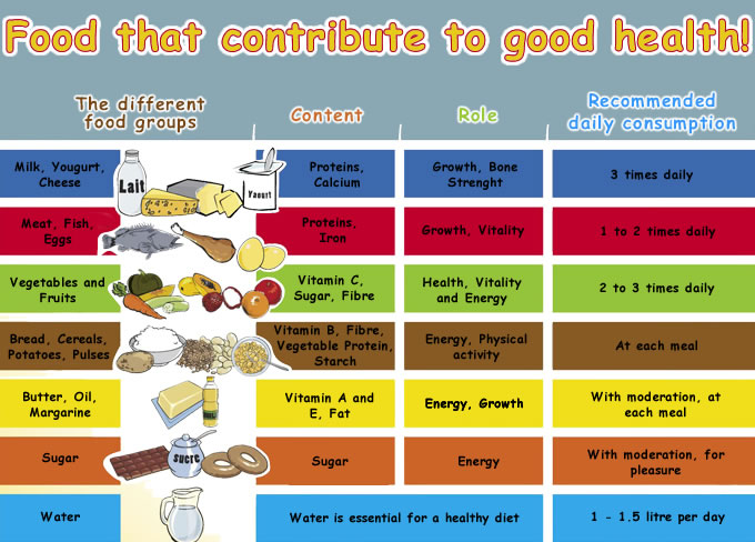 touch for health charts pdf